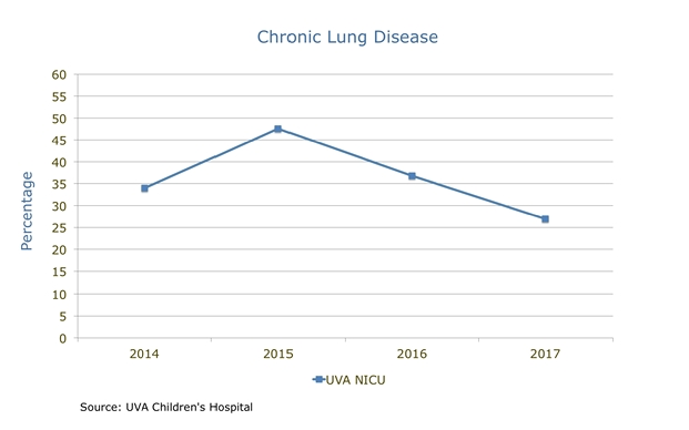 NICU Chronic Lung Disease Percentage chart