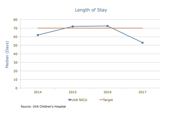 Length of Stay Median chart
